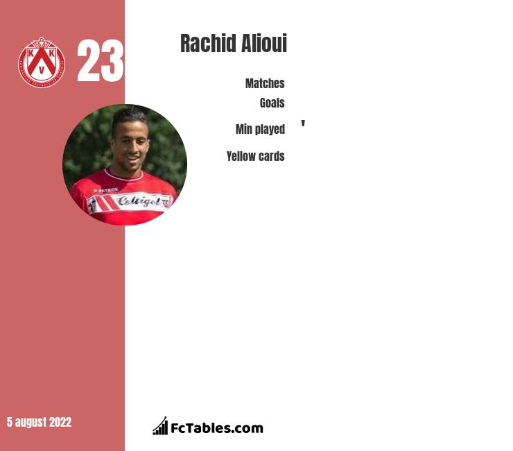 Rachid Alioui infographic statistics for Angers