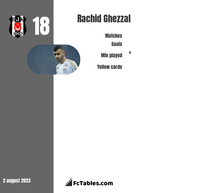 Rachid Ghezzal infographic