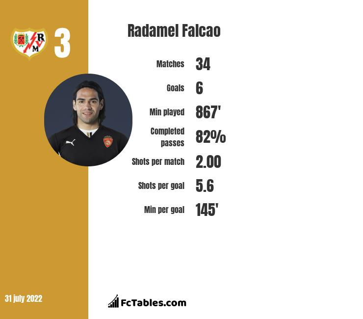 Radamel Falcao infographic