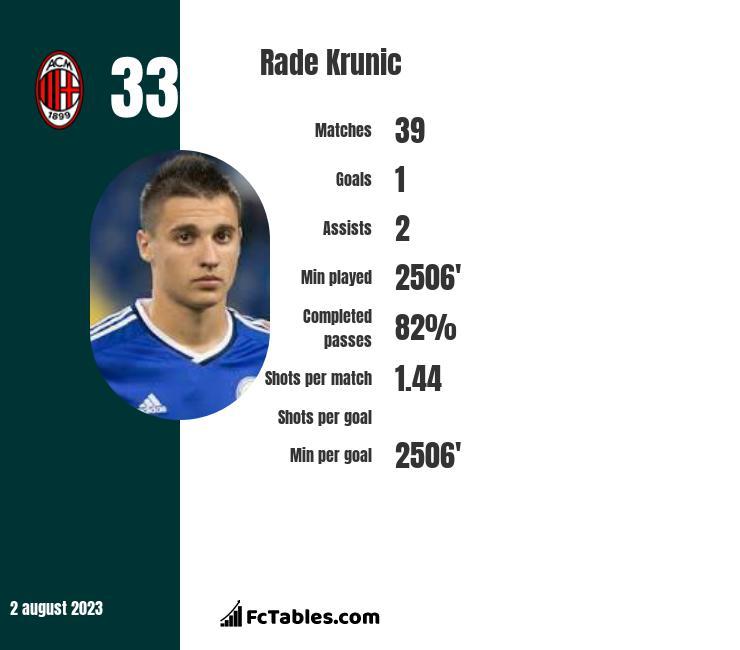 Rade Krunic infographic