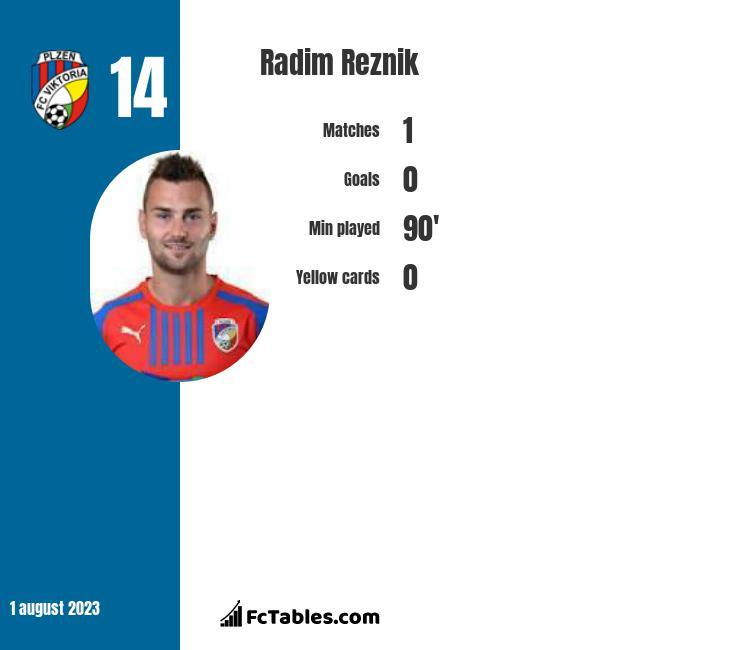 Radim Reznik infographic