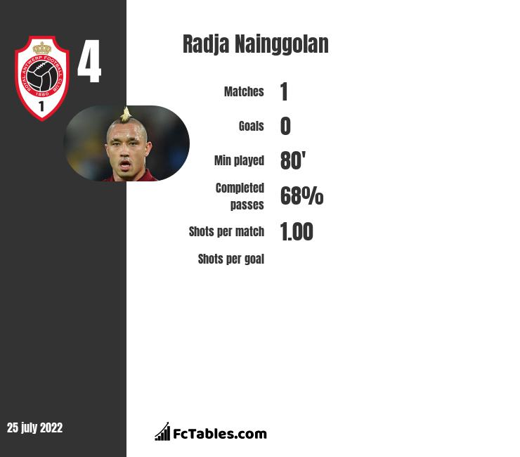 Radja Nainggolan infographic statistics for Inter