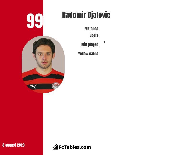 Radomir Djalovic infographic
