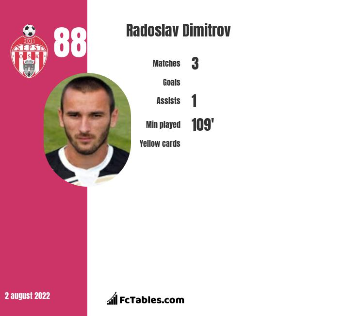 Radoslav Dimitrov infographic statistics for CS Universitatea Craiova