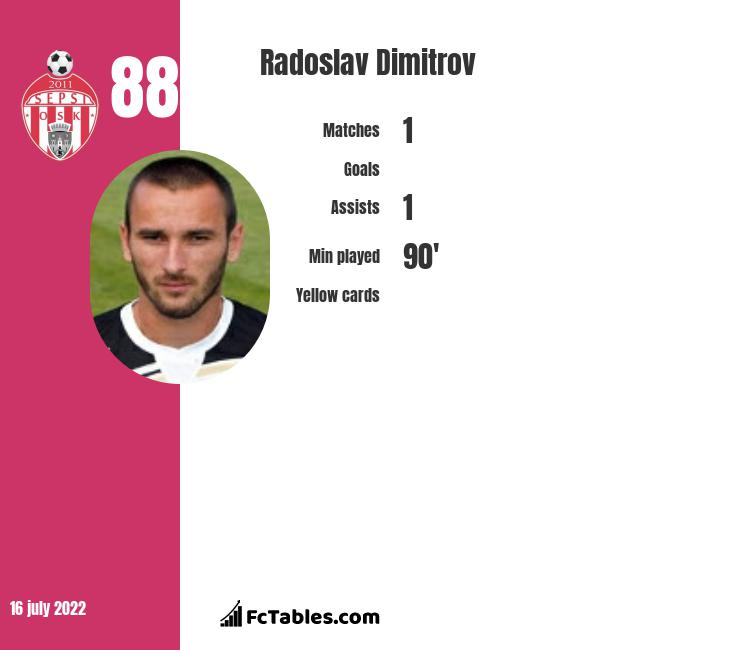 Radoslav Dimitrov infographic