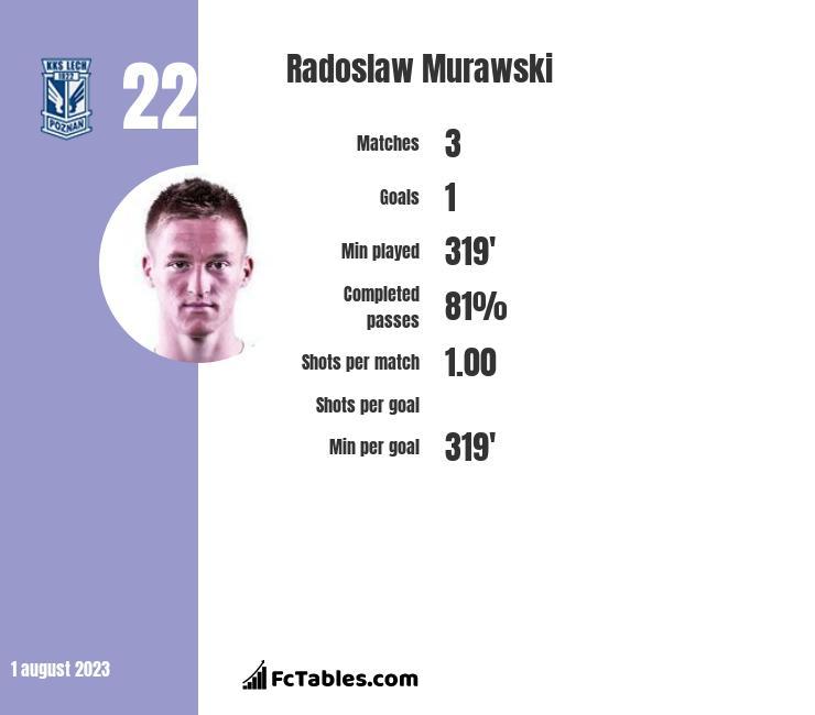 Radosław Murawski infographic