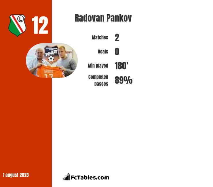 Radovan Pankov infographic