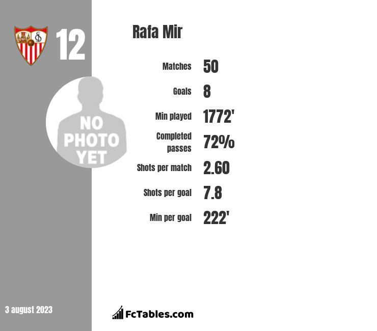 Rafa Mir infographic