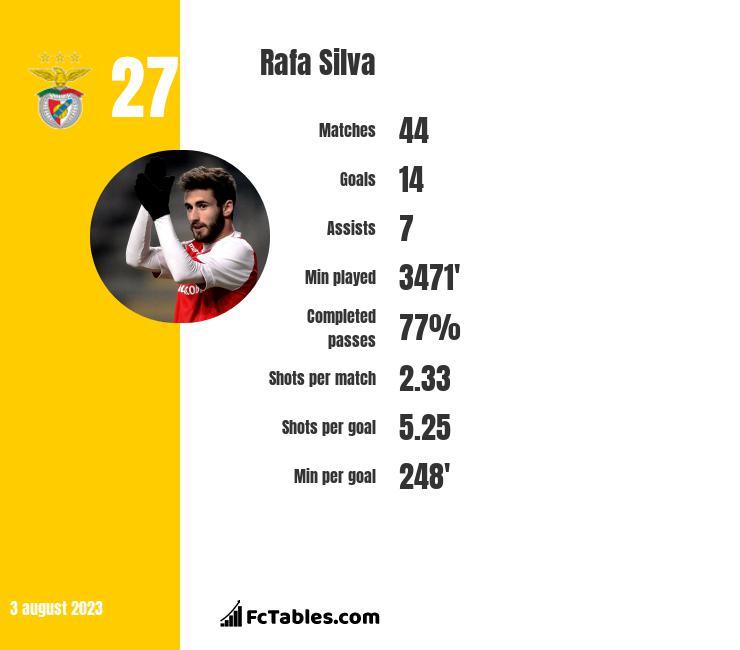 Rafa Silva infographic