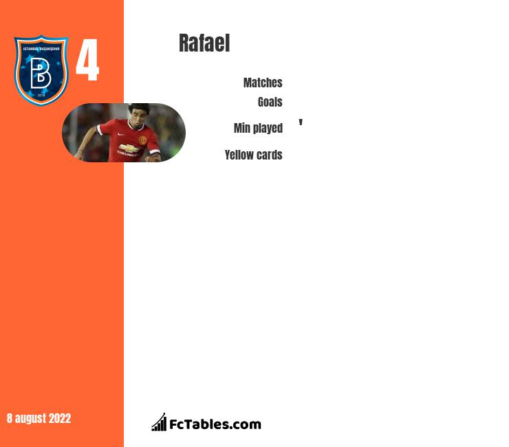 Rafael infographic statistics for Lyon