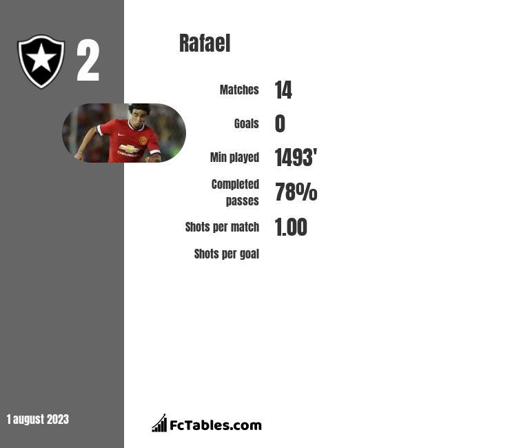 Rafael infographic