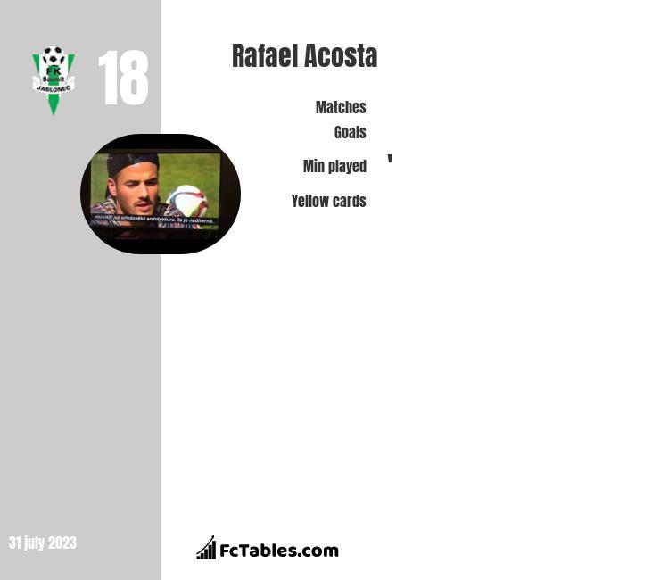 Rafael Acosta infographic