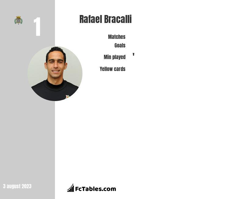 Rafael Bracalli infographic