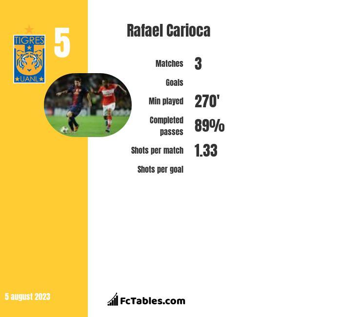 Rafael Carioca infographic