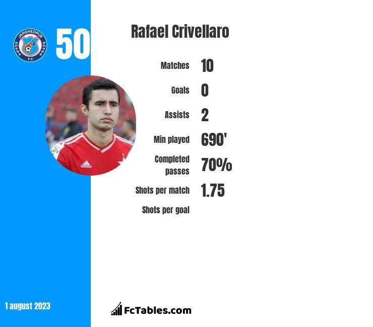 Rafael Crivellaro infographic