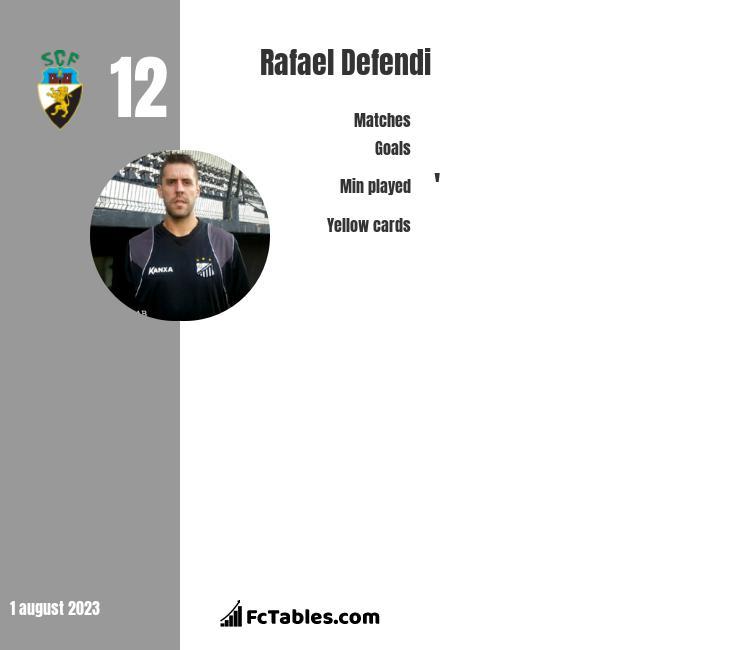 Rafael Defendi infographic