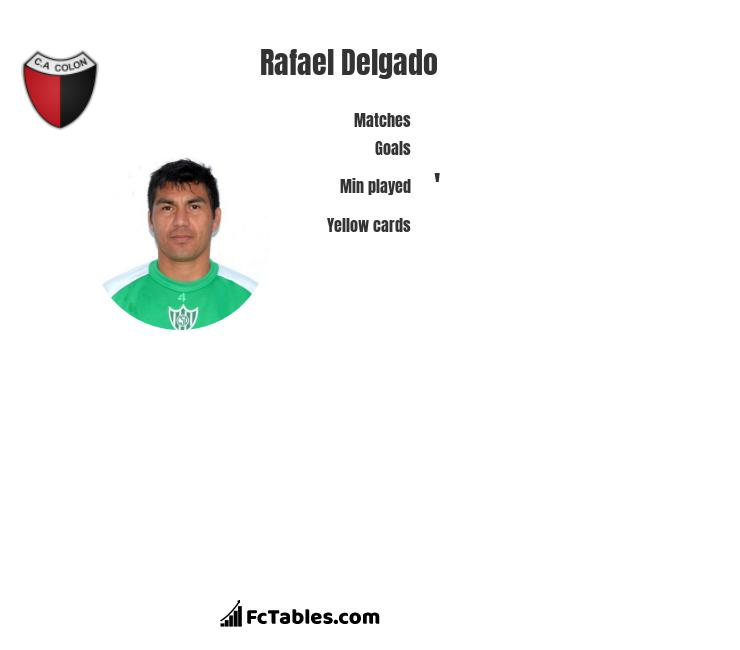 Rafael Delgado infographic statistics for Defensa y Justicia