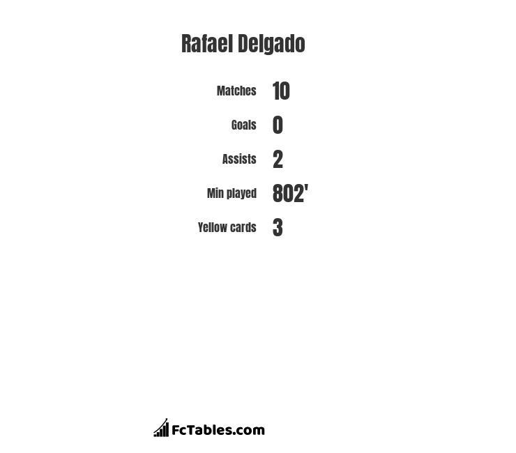 Rafael Delgado infographic