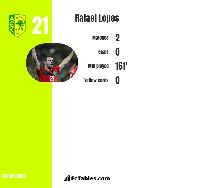 Rafael Lopes infographic