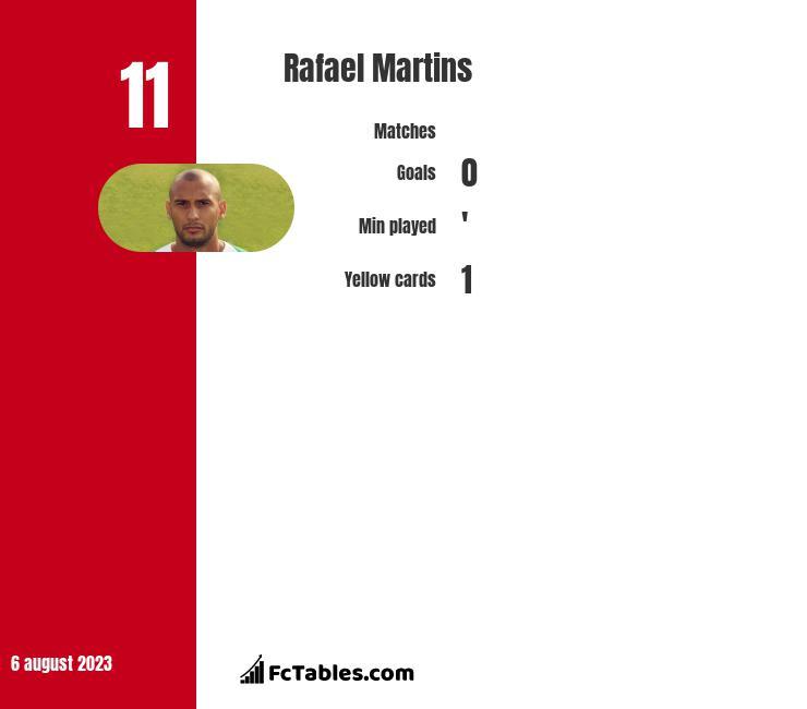 Rafael Martins infographic statistics for Vitoria de Guimaraes