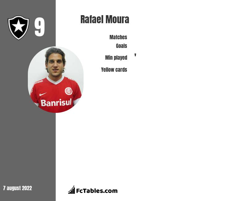 Rafael Moura infographic statistics for Goias