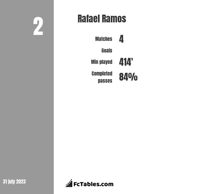Rafael Ramos infographic