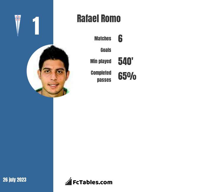 Rafael Romo infographic