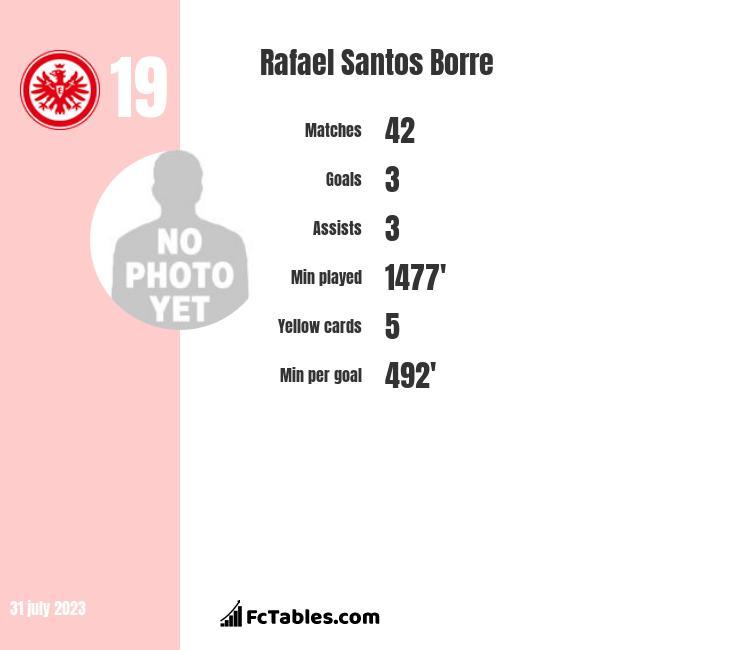 Rafael Santos Borre infographic