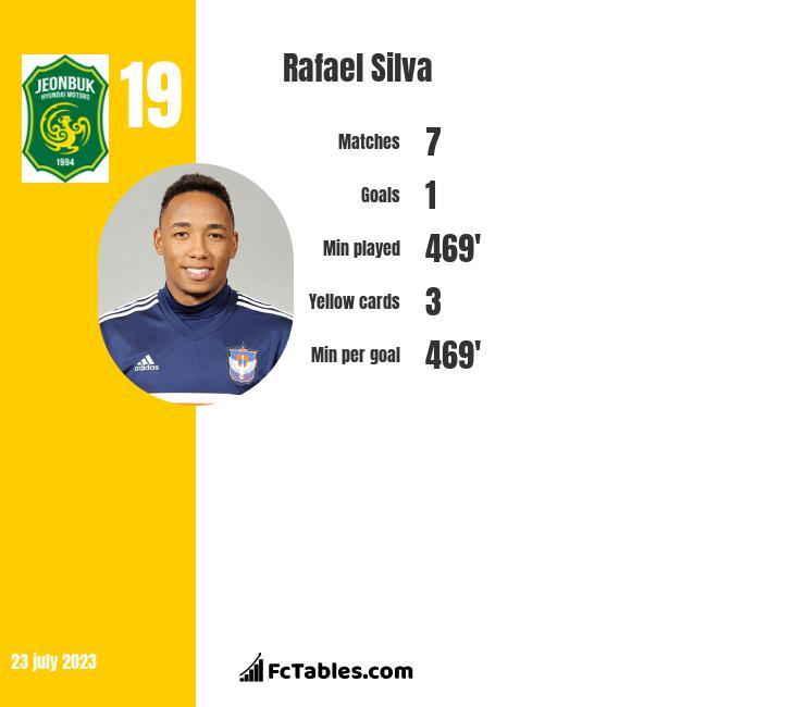 Rafael Silva infographic