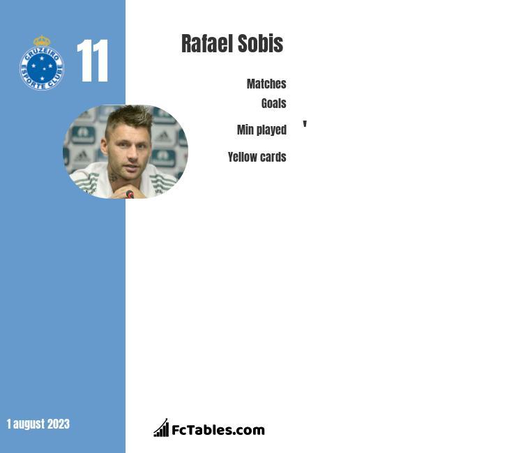 Rafael Sobis infographic