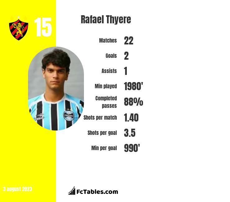 Rafael Thyere infographic statistics for Chapecoense AF
