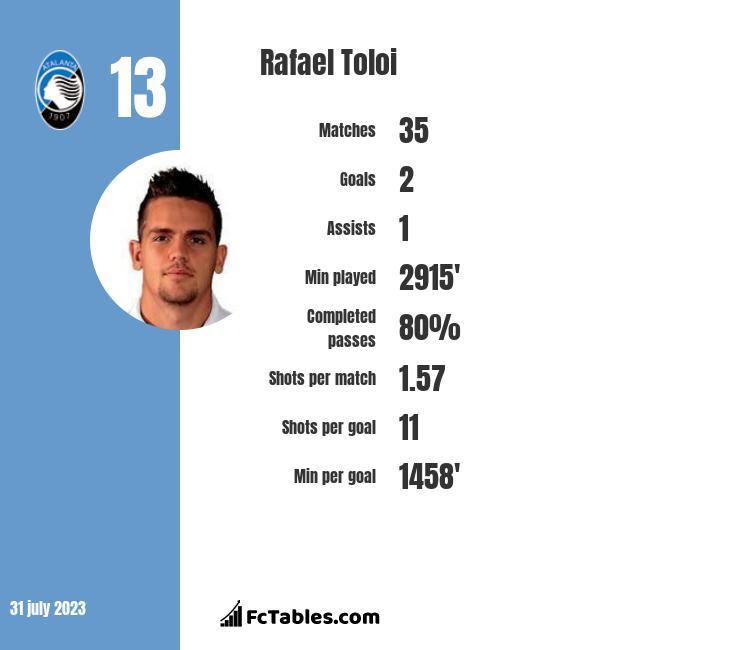 Rafael Toloi infographic