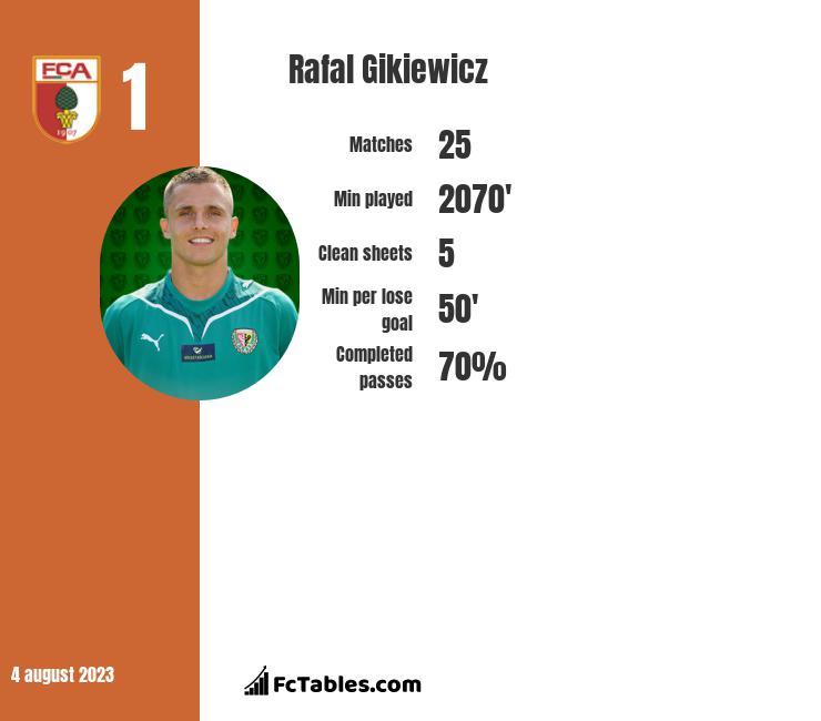 Rafał Gikiewicz infographic