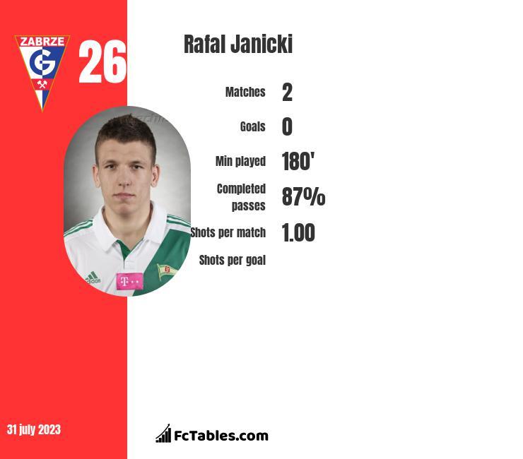 Rafal Janicki infographic