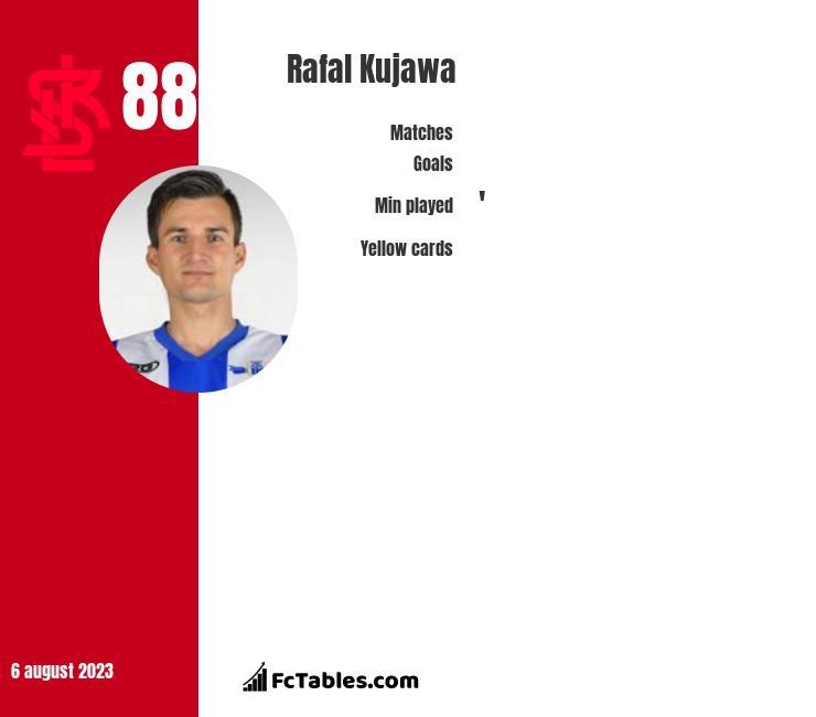 Rafał Kujawa infographic