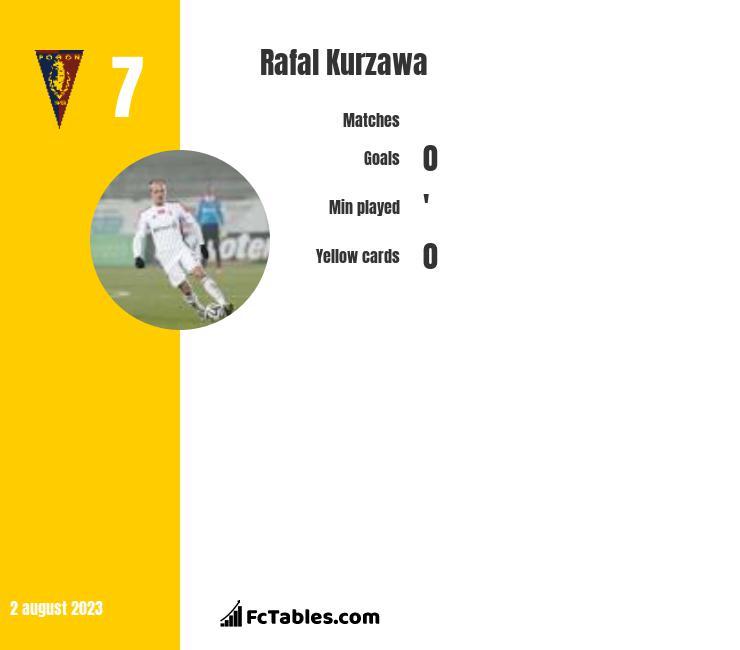 Rafał Kurzawa infographic
