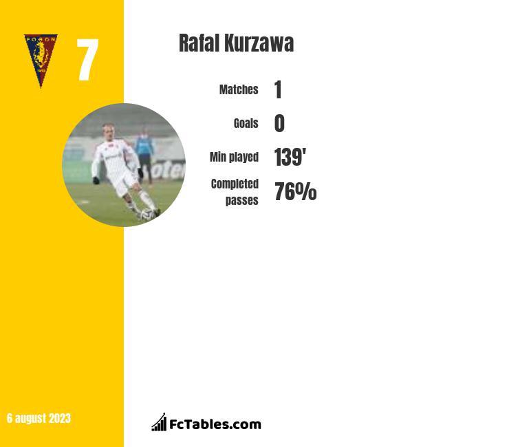 Rafal Kurzawa infographic