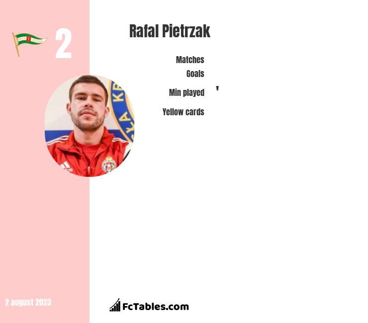 Rafał Pietrzak infographic