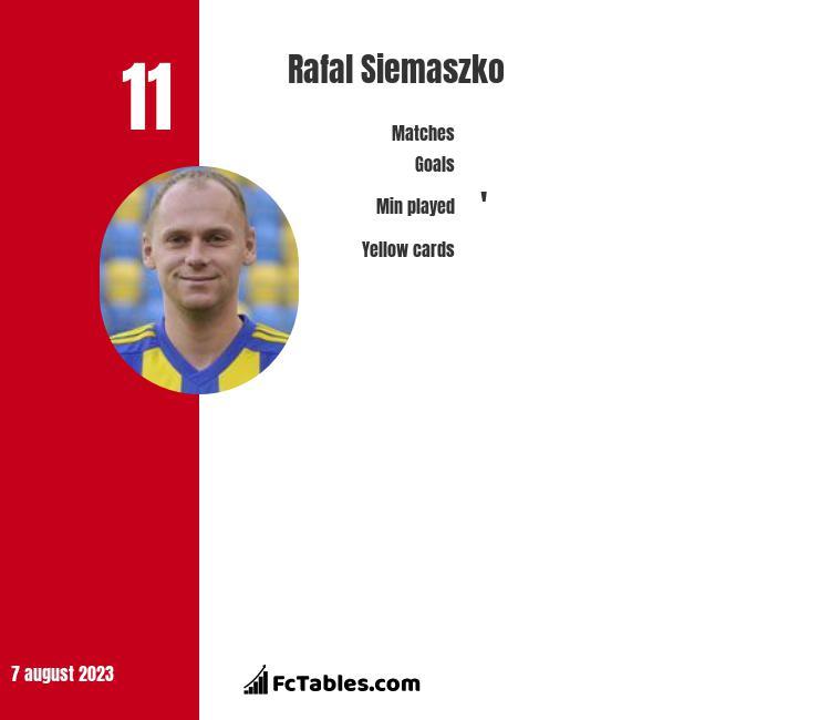 Rafal Siemaszko infographic
