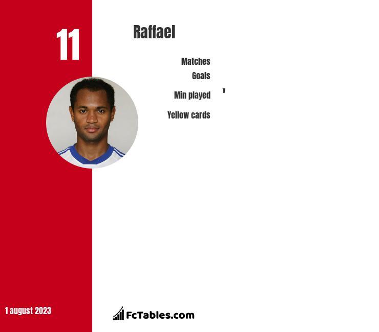 Raffael infographic