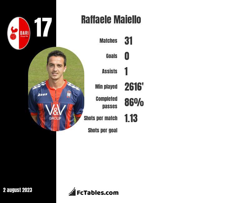 Raffaele Maiello infographic