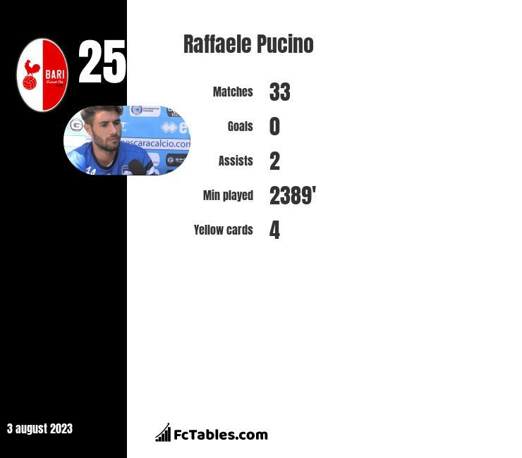 Raffaele Pucino infographic