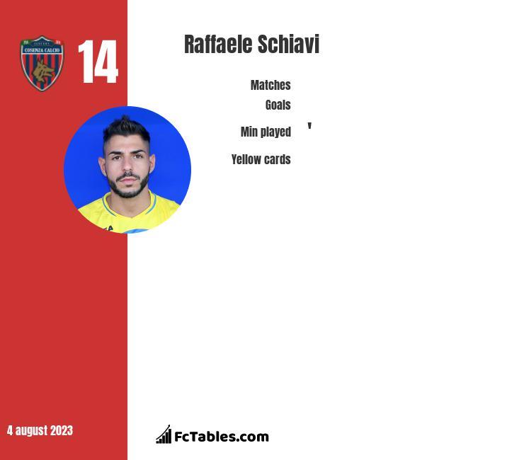 Raffaele Schiavi infographic
