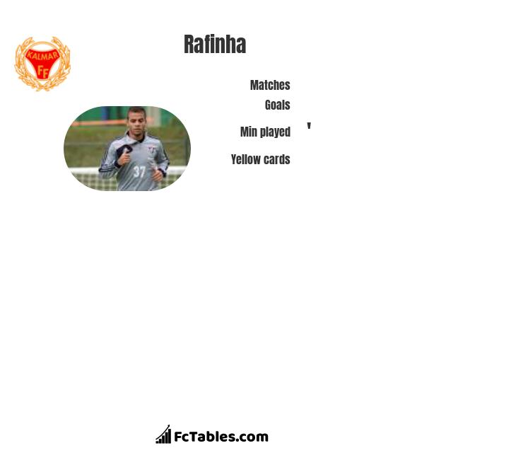 Rafinha infographic