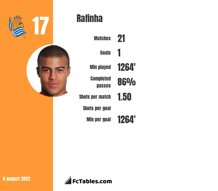 Rafinha infographic statistics for Barcelona
