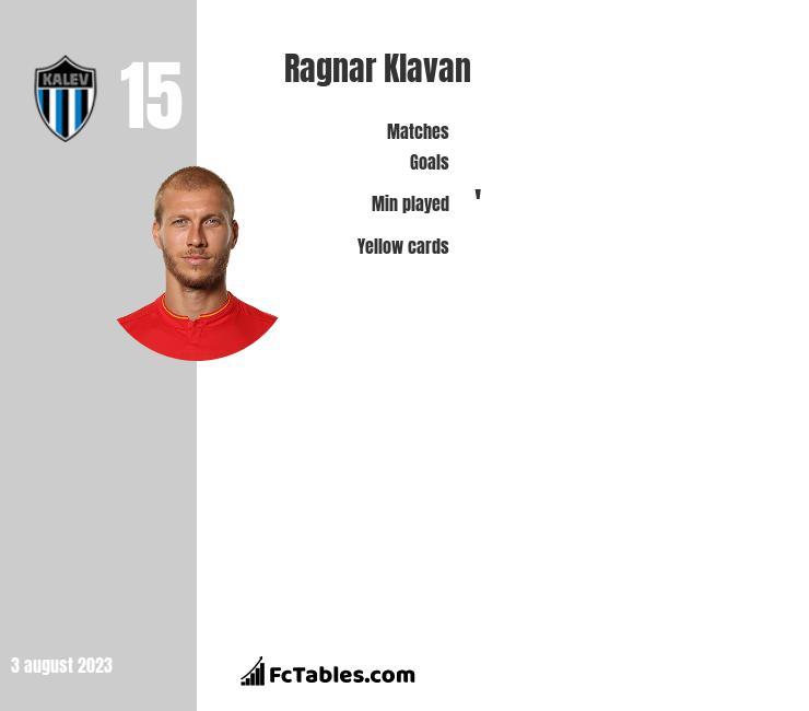 Ragnar Klavan infographic statistics for Liverpool