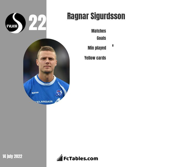 Ragnar Sigurdsson infographic