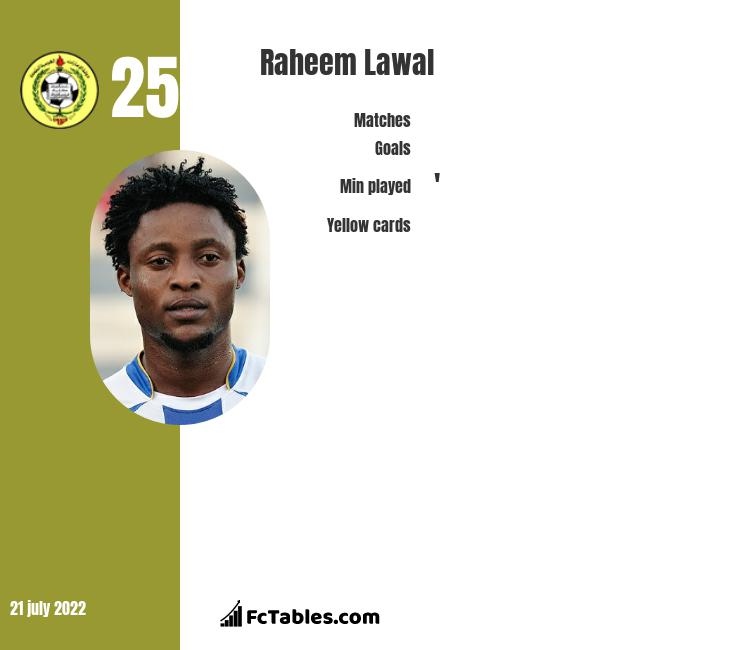 Raheem Lawal infographic
