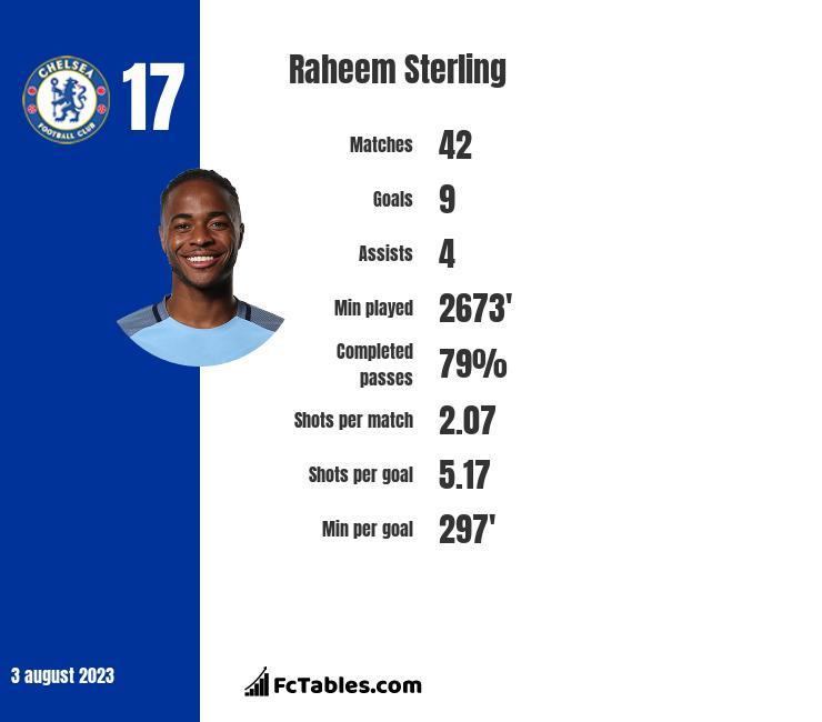 Raheem Sterling infographic