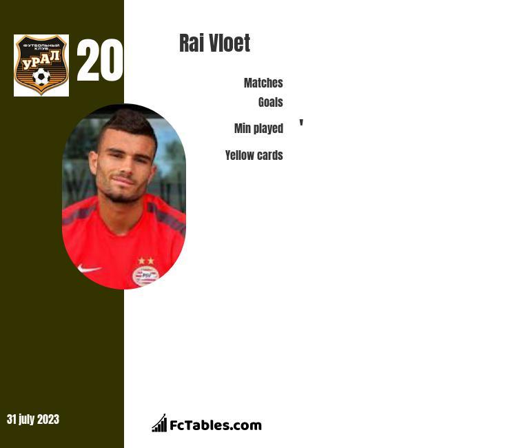 Rai Vloet infographic